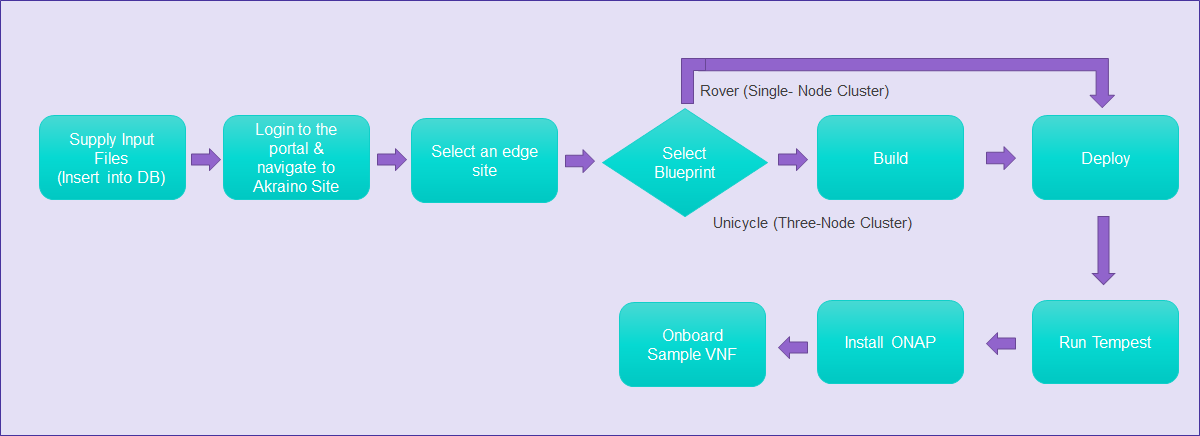 Install Guide - Akraino Edge Stack Network Cloud Blueprint - Rover