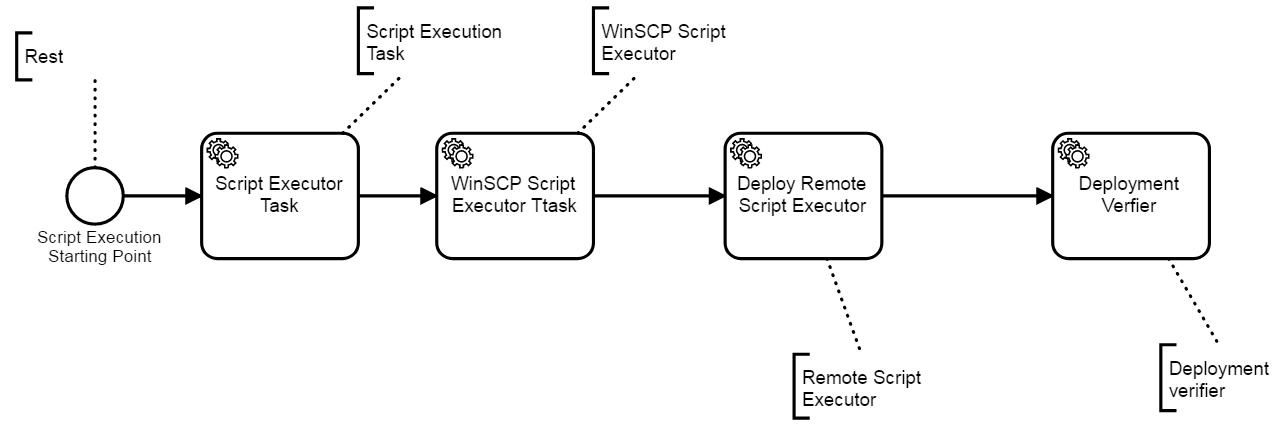 Network Cloud Family Workflow Process - Akraino - Akraino Confluence